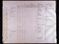 Federal Census Records | Historical Society of Pennsylvania